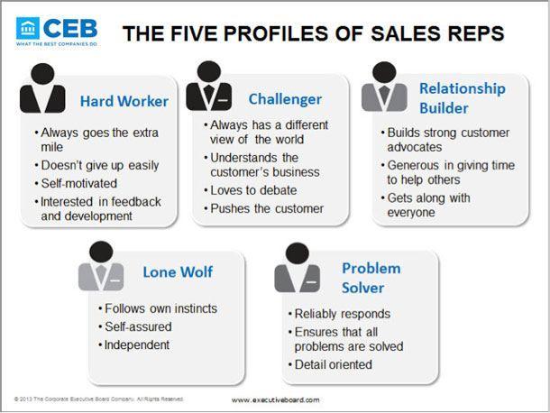 ceb_5p_sales_reps