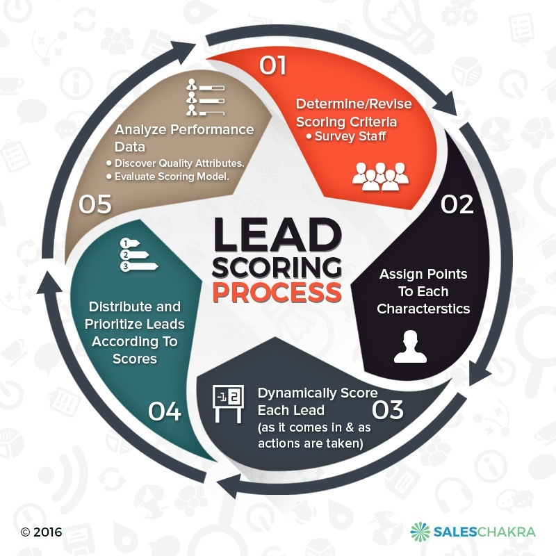 lead-scoring-process