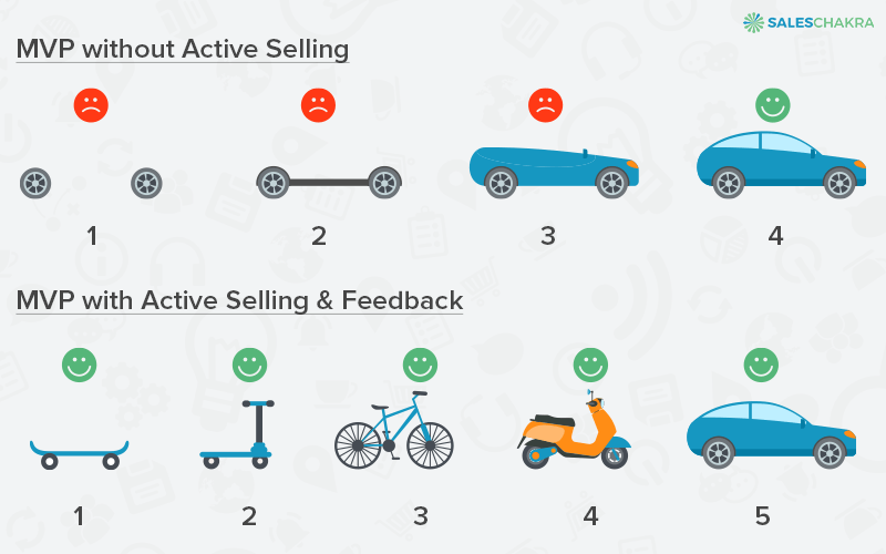 minimal-viable-product Sales in a B2B Startup