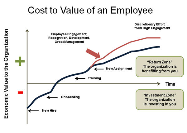 sales management system cost to value