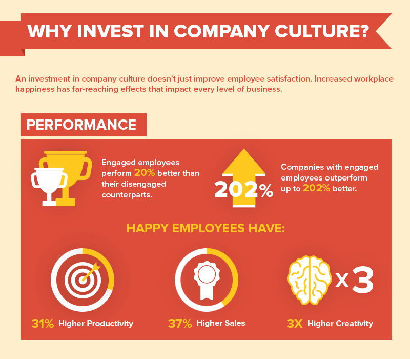 sales management system invest in company culture
